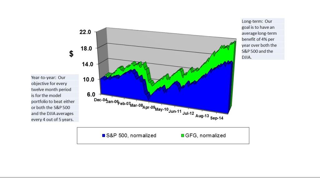 GFG chart to 7-15